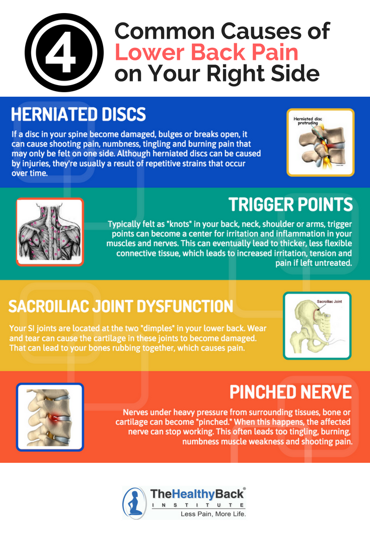 Lower Back Pain Right Side: Causes and Best Natural Solutions